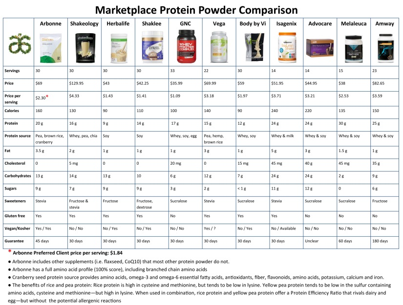 Arbonne Protein Comparison Chart | Vegan Living by Danielle.jpg