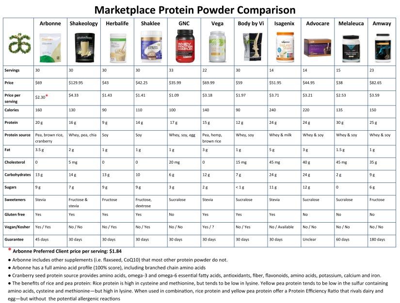 Arbonne Protein Comparison Chart | Vegan Living by Danielle.jpg